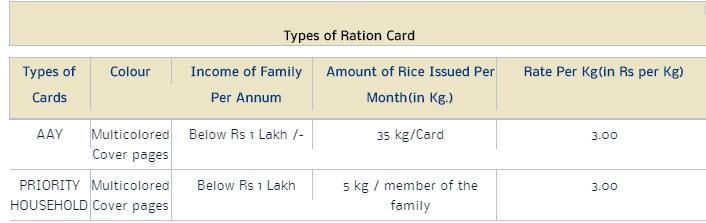 Assam Ration Card List 2019
