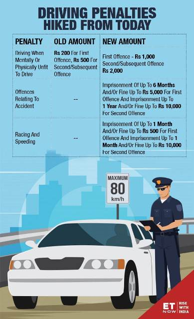 New Traffic Rules in India 2019