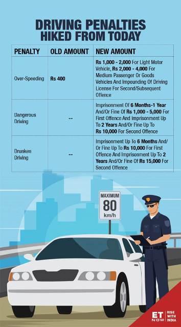 New Motor Vehicle Act 2019
