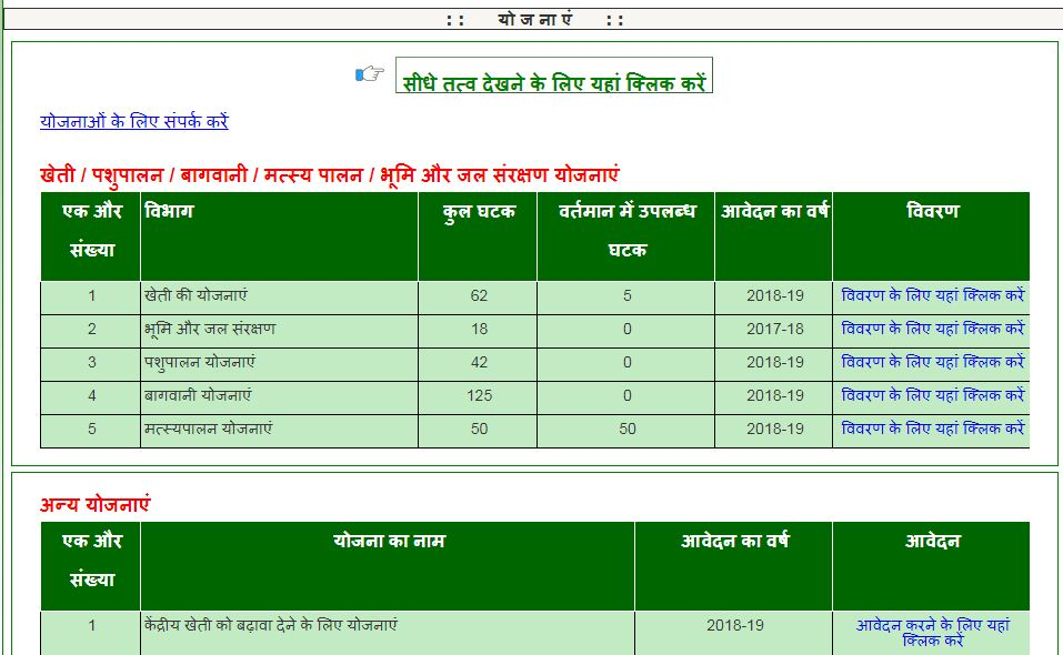 Ikhedut portal Government Scheme