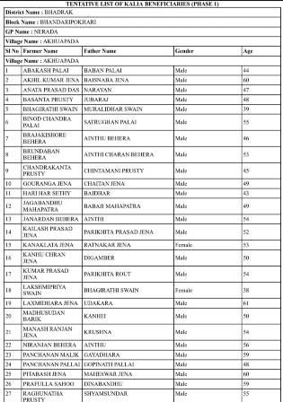 PDF List KALIA Beneficiary