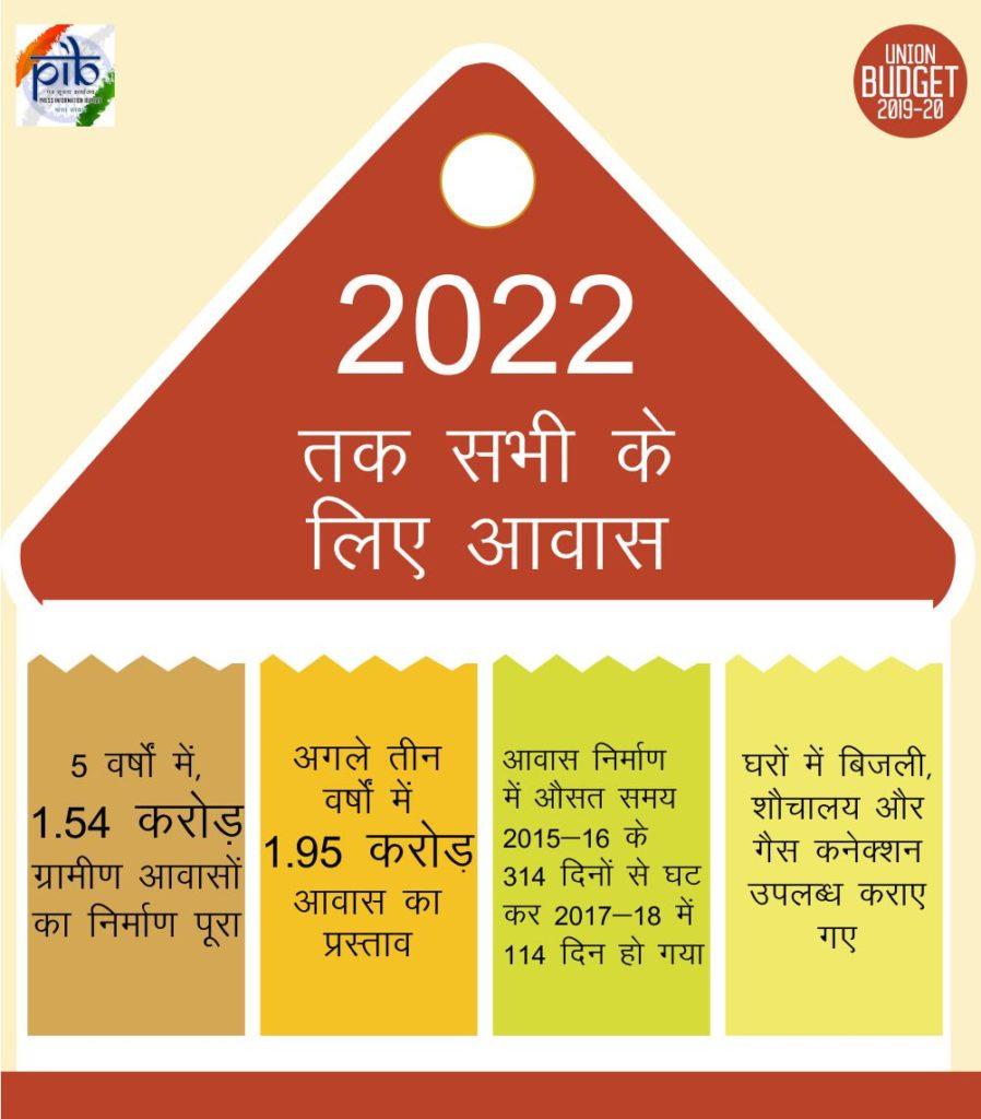 PM Awas Yojana 2021