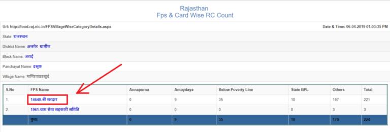 Rajasthan Ration Card List Download