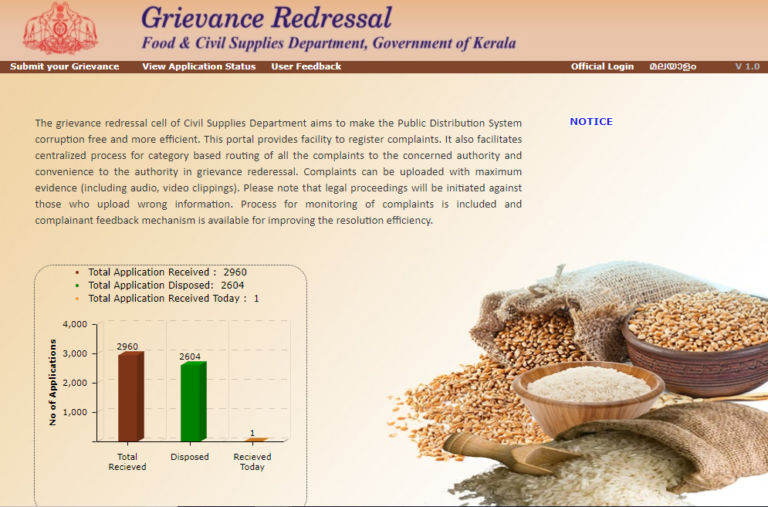 How to Fill Grievance Form of Kerala Ration Card 2021